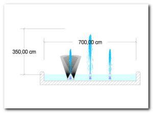 rapporto delle proporzioni della fontana