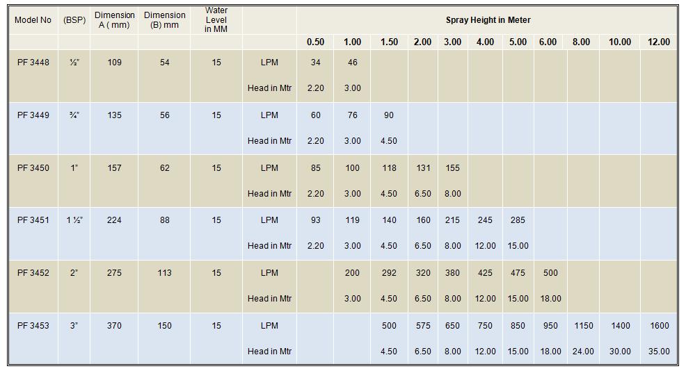 tabella prestazioni